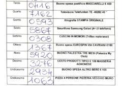 Estrazione numeri lotteria San Francesco 2019