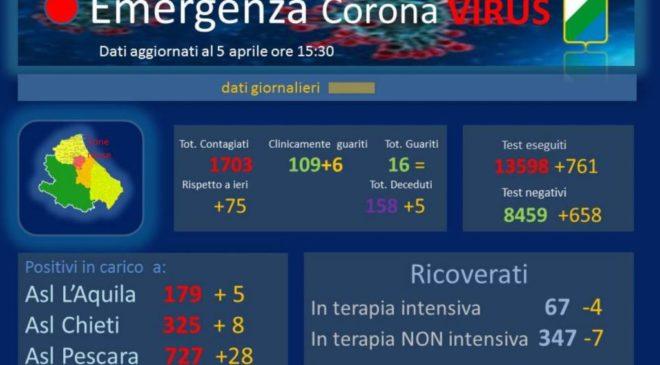 """41 casi di Coronavirus in città e la paziente """"0"""" deceduta: + 75 casi in Abruzzo"""